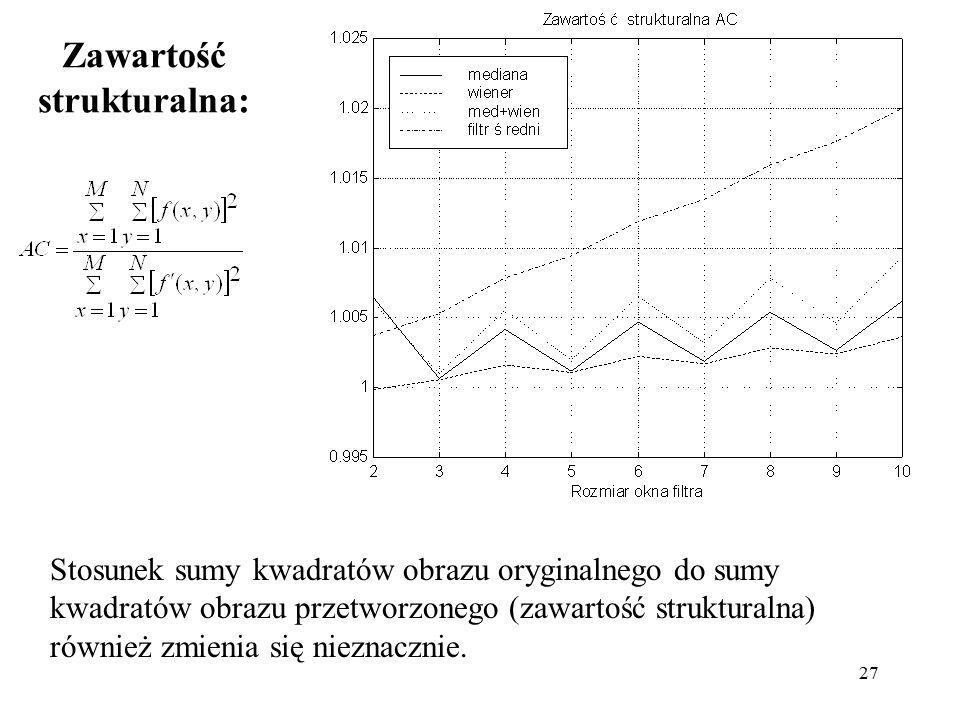 27 Zawartość strukturalna: Stosunek sumy kwadratów obrazu oryginalnego do sumy kwadratów obrazu przetworzonego (zawartość strukturalna) również zmienia się nieznacznie.