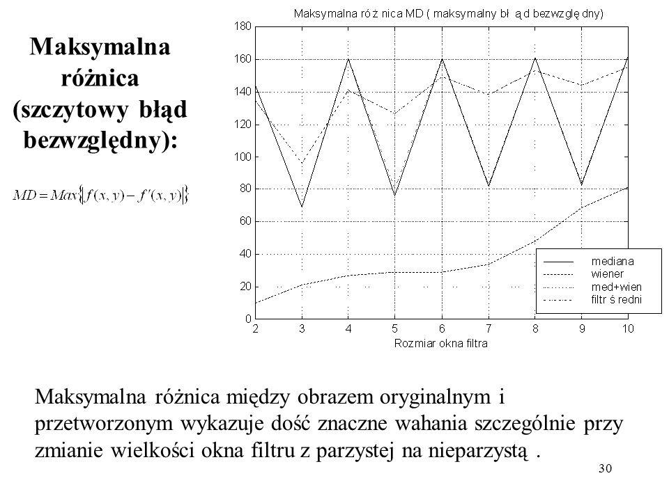 30 Maksymalna różnica (szczytowy błąd bezwzględny): Maksymalna różnica między obrazem oryginalnym i przetworzonym wykazuje dość znaczne wahania szczególnie przy zmianie wielkości okna filtru z parzystej na nieparzystą.