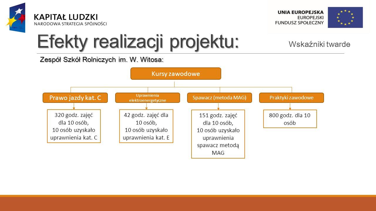 Efekty realizacji projektu: Zespół Szkół Rolniczych im.