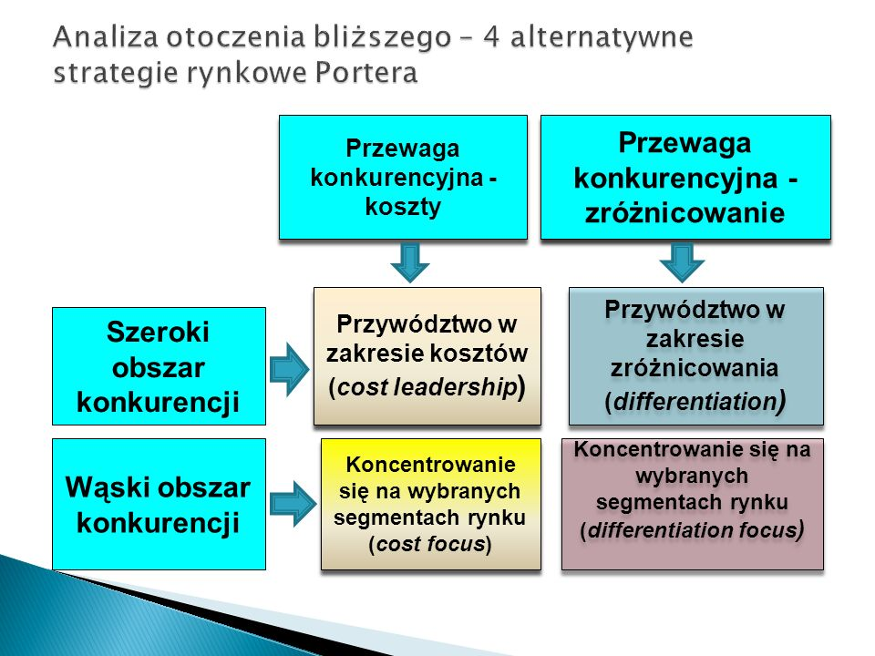  Otoczenie dalsze organizacji – czynniki, od których uzależniona jest organizacja, na które nie ma bezpośredniego wpływu.