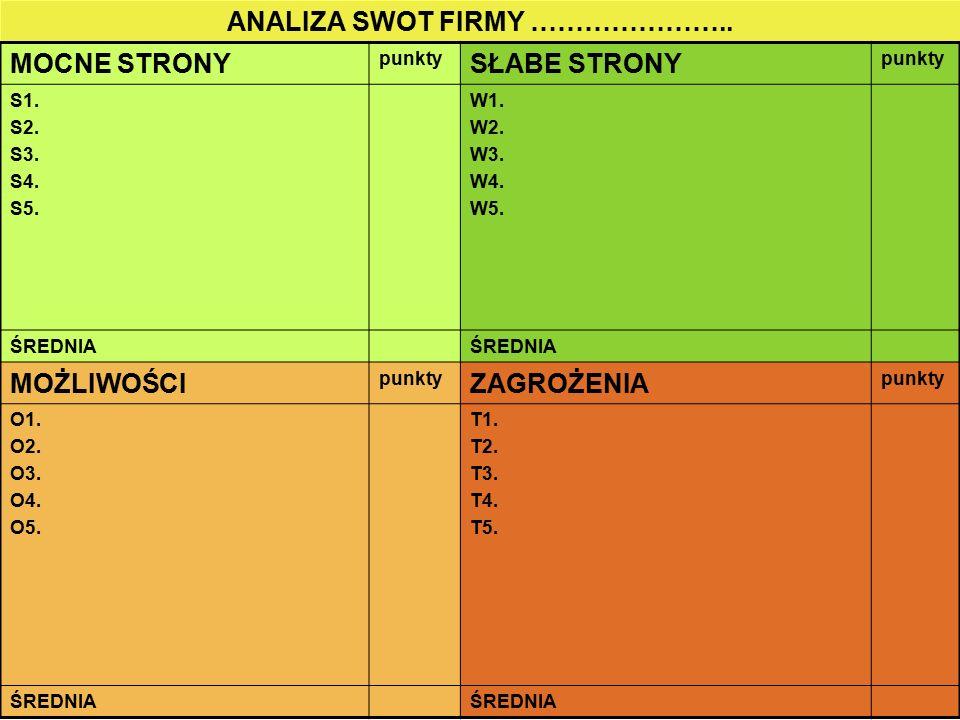 W każdej części analizy może być więcej lub mniej czynników (niż te 5) w zależności od specyfiki przedsiębiorstwa Czynniki pozytywne oceniamy w skali od 1do 5, a negatywne w skali od -5 do -1, Uwagi do uproszczonej analizy SWOT Uwagi do wektora pozycji strategicznej Na każdej osi narysować wektor w zależności od średniej liczby punktów wynikających z analizy SWOT, a następnie połączyć czubki wektora Narysować wektor wypadkowy