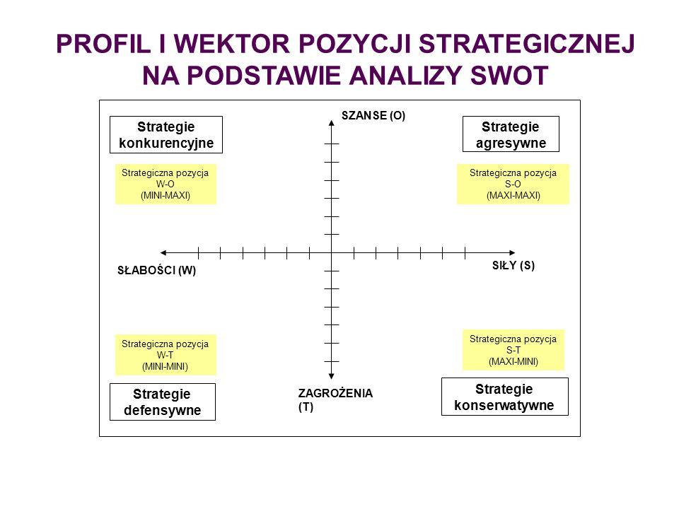 PROFIL I WEKTOR POZYCJI STRATEGICZNEJ NA PODSTAWIE ANALIZY SWOT SIŁY (S) ZAGROŻENIA (T) SŁABOŚCI (W) SZANSE (O) Strategie konserwatywne Strategie defensywne Strategie agresywne Strategie konkurencyjne Strategiczna pozycja W-O (MINI-MAXI) Strategiczna pozycja S-O (MAXI-MAXI) Strategiczna pozycja W-T (MINI-MINI) Strategiczna pozycja S-T (MAXI-MINI)