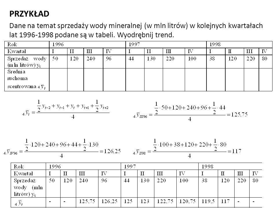 PRZYKŁAD Dane na temat sprzedaży wody mineralnej (w mln litrów) w kolejnych kwartałach lat 1996-1998 podane są w tabeli.