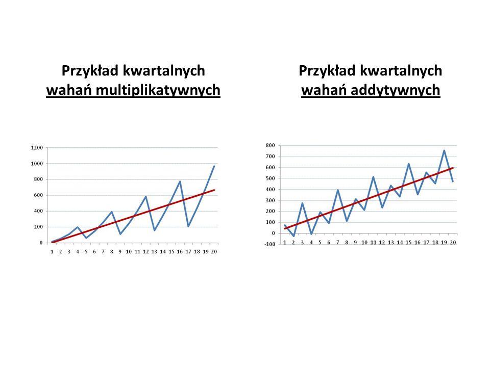Przykład kwartalnych wahań multiplikatywnych Przykład kwartalnych wahań addytywnych