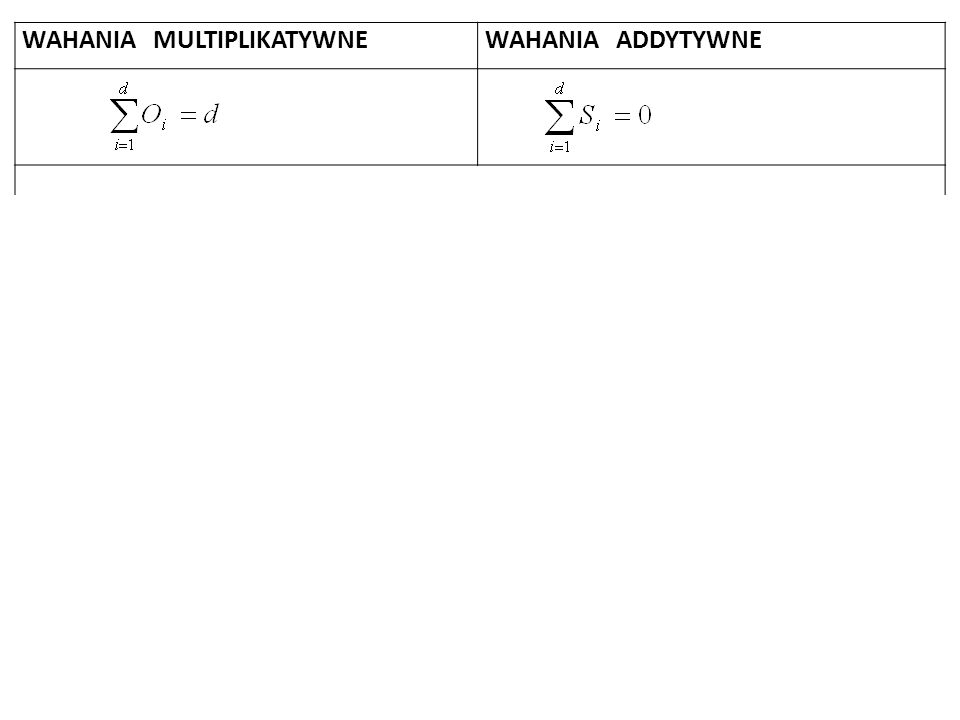 WAHANIA MULTIPLIKATYWNEWAHANIA ADDYTYWNE Przykład wskaźników sezonowości przy występowaniu kwartalnych wahań multiplikatywnych Przykład wskaźników sezonowości przy występowaniu kwartalnych wahań addytywnych O 1 = 0,4 O 2 = 0,8 O 3 = 1,2 O 4 = 1,6 Suma: 4 S 1 = 40 S 2 = - 90 S 3 = 180 S 4 = - 130 Suma : 0 Interpretacja O 1 = 0,4: W każdych I kwartałach na skutek działania przyczyn sezonowych poziom badanego zjawiska jest o średnio 60% niższy [(0,4-1)*100%] od poziomu tego zjawiska wynikającego tylko i wyłącznie z trendu Interpretacja S 1 = 40: W każdych I kwartałach na skutek działania przyczyn sezonowych poziom badanego zjawiska jest o średnio 40 jednostek wyższy od poziomu tego zjawiska wynikającego tylko i wyłącznie z trendu