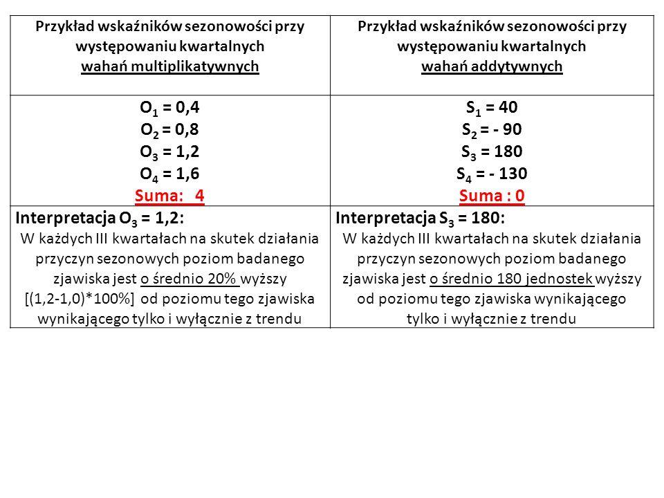 Przykład wskaźników sezonowości przy występowaniu kwartalnych wahań multiplikatywnych Przykład wskaźników sezonowości przy występowaniu kwartalnych wahań addytywnych O 1 = 0,4 O 2 = 0,8 O 3 = 1,2 O 4 = 1,6 Suma: 4 S 1 = 40 S 2 = - 90 S 3 = 180 S 4 = - 130 Suma : 0 Interpretacja O 3 = 1,2: W każdych III kwartałach na skutek działania przyczyn sezonowych poziom badanego zjawiska jest o średnio 20% wyższy [(1,2-1,0)*100%] od poziomu tego zjawiska wynikającego tylko i wyłącznie z trendu Interpretacja S 3 = 180: W każdych III kwartałach na skutek działania przyczyn sezonowych poziom badanego zjawiska jest o średnio 180 jednostek wyższy od poziomu tego zjawiska wynikającego tylko i wyłącznie z trendu