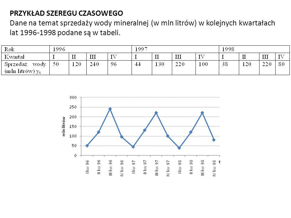 PRZYKŁAD SZEREGU CZASOWEGO Dane na temat sprzedaży wody mineralnej (w mln litrów) w kolejnych kwartałach lat 1996-1998 podane są w tabeli.