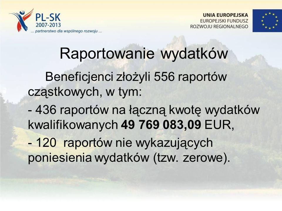 Raportowanie wydatków Beneficjenci złożyli 556 raportów cząstkowych, w tym: - 436 raportów na łączną kwotę wydatków kwalifikowanych 49 769 083,09 EUR,