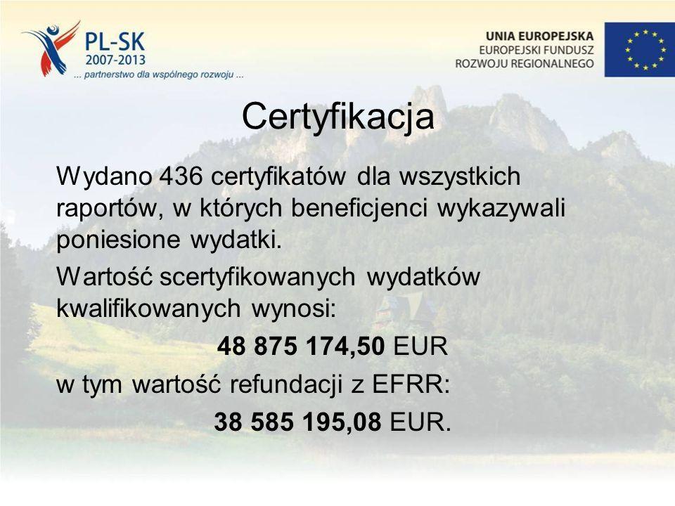 Certyfikacja Wydano 436 certyfikatów dla wszystkich raportów, w których beneficjenci wykazywali poniesione wydatki. Wartość scertyfikowanych wydatków
