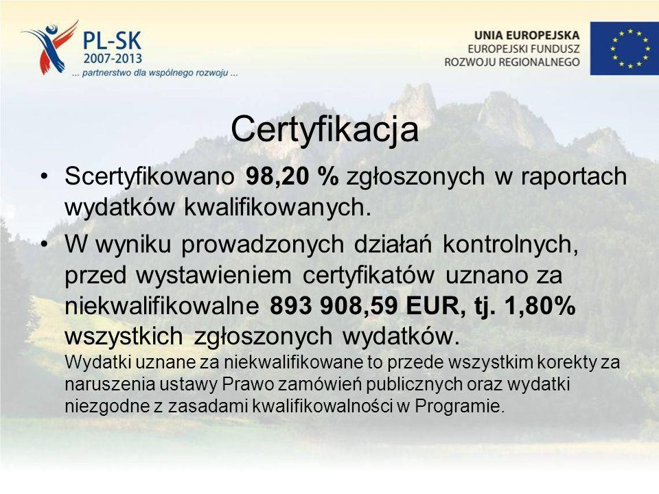 Certyfikacja Scertyfikowano 98,20 % zgłoszonych w raportach wydatków kwalifikowanych. W wyniku prowadzonych działań kontrolnych, przed wystawieniem ce