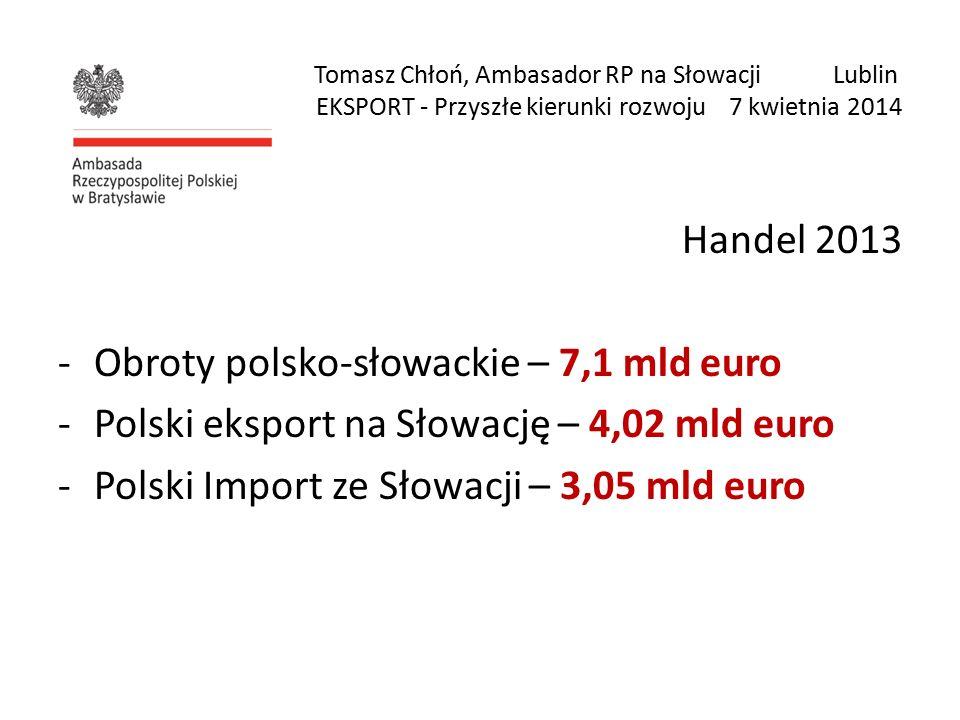 Tomasz Chłoń, Ambasador RP na Słowacji Lublin EKSPORT - Przyszłe kierunki rozwoju 7 kwietnia 2014 Handel 2013 -Obroty polsko-słowackie – 7,1 mld euro -Polski eksport na Słowację – 4,02 mld euro -Polski Import ze Słowacji – 3,05 mld euro