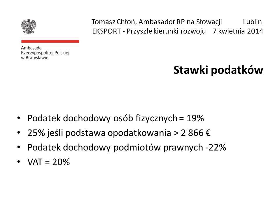Tomasz Chłoń, Ambasador RP na Słowacji Lublin EKSPORT - Przyszłe kierunki rozwoju 7 kwietnia 2014 Stawki podatków Podatek dochodowy osób fizycznych = 19% 25% jeśli podstawa opodatkowania ˃ 2 866 € Podatek dochodowy podmiotów prawnych -22% VAT = 20%