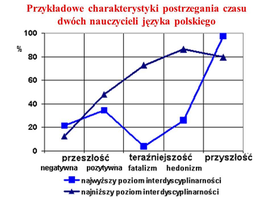 Przykładowe charakterystyki postrzegania czasu dwóch nauczycieli języka polskiego