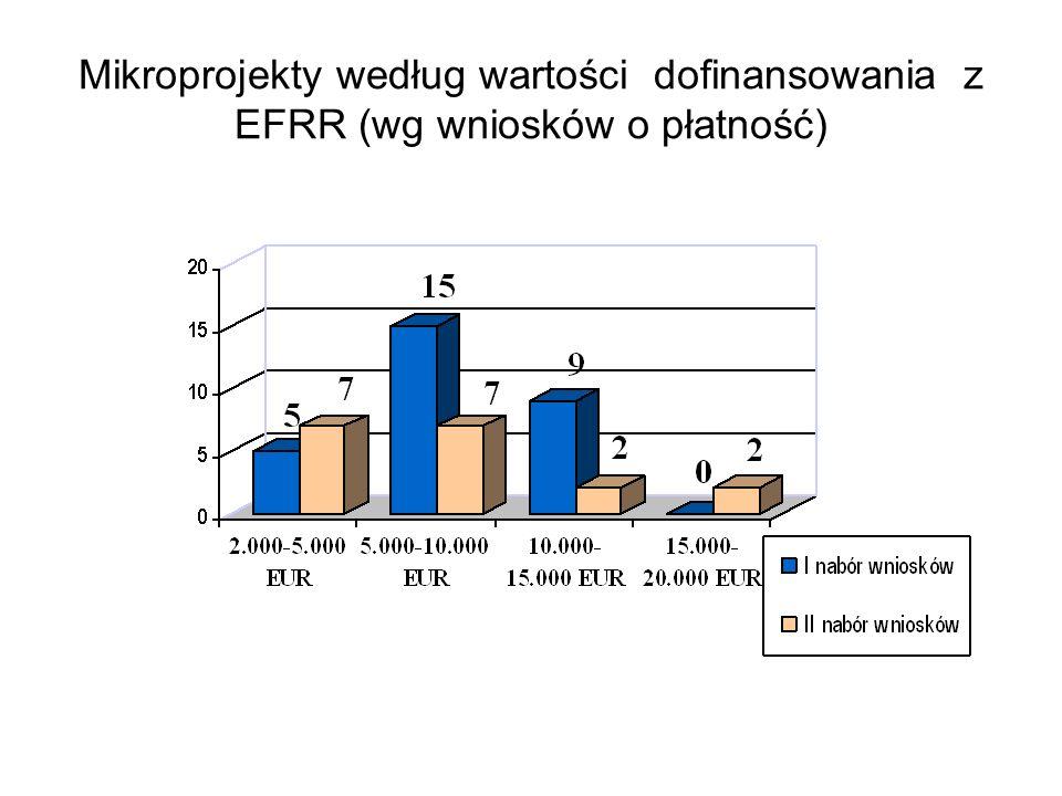 Mikroprojekty według wartości dofinansowania z EFRR (wg wniosków o płatność)