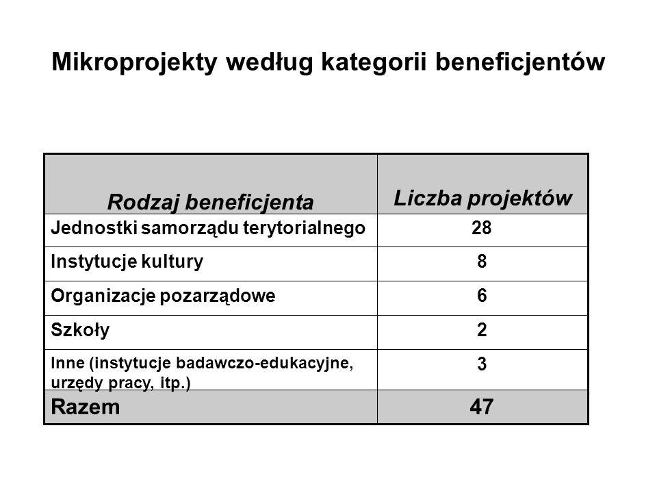 Mikroprojekty według kategorii beneficjentów 47Razem 3 Inne (instytucje badawczo-edukacyjne, urzędy pracy, itp.) 2Szkoły 6Organizacje pozarządowe 8Ins