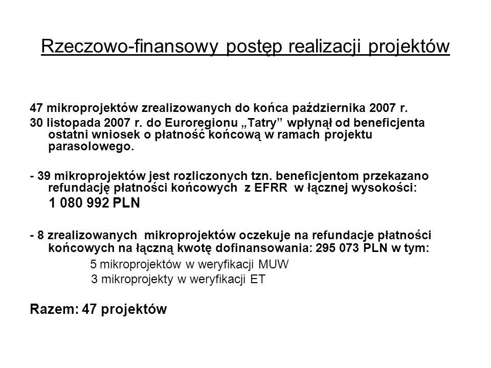 """Rzeczowo-finansowy postęp realizacji projektów 47 mikroprojektów zrealizowanych do końca października 2007 r. 30 listopada 2007 r. do Euroregionu """"Tat"""