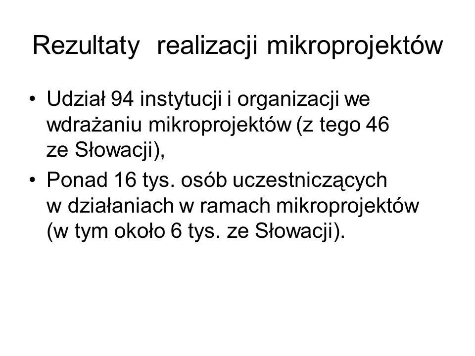 Rezultaty realizacji mikroprojektów Udział 94 instytucji i organizacji we wdrażaniu mikroprojektów (z tego 46 ze Słowacji), Ponad 16 tys. osób uczestn