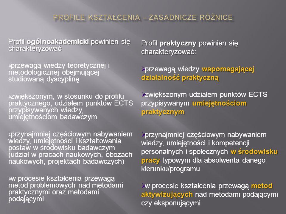 Profil ogólnoakademicki powinien się charakteryzować  przewagą wiedzy teoretycznej i metodologicznej obejmującej studiowaną dyscyplinę  zwiększonym, w stosunku do profilu praktycznego, udziałem punktów ECTS przypisywanych wiedzy, umiejętnościom badawczym  przynajmniej częściowym nabywaniem wiedzy, umiejętności i kształtowania postaw w środowisku badawczym (udział w pracach naukowych, obozach naukowych, projektach badawczych)  w procesie kształcenia przewagą metod problemowych nad metodami praktycznymi oraz metodami podającymi Profil praktyczny powinien się charakteryzować: wspomagającej działalność praktyczną  przewagą wiedzy wspomagającej działalność praktyczną umiejętnościom praktycznym  zwiększonym udziałem punktów ECTS przypisywanym umiejętnościom praktycznym w środowisku pracy  przynajmniej częściowym nabywaniem wiedzy, umiejętności i kompetencji personalnych i społecznych w środowisku pracy typowym dla absolwenta danego kierunku/programu metod aktywizujących  w procesie kształcenia przewagą metod aktywizujących nad metodami podającymi czy eksponującymi