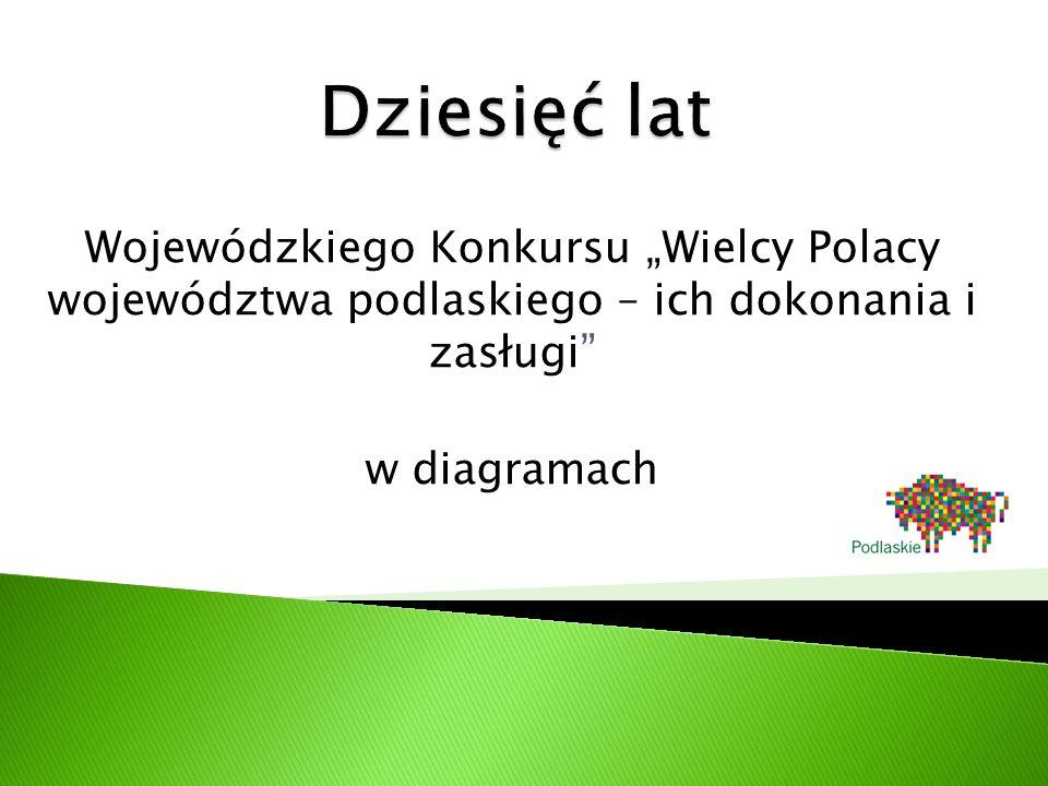 """Wojewódzkiego Konkursu """"Wielcy Polacy województwa podlaskiego – ich dokonania i zasługi w diagramach"""