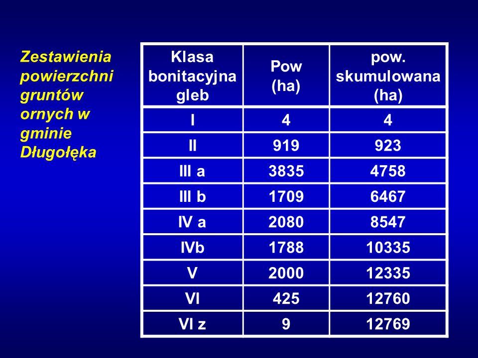 Klasa bonitacyjna gleb Pow (ha) pow.
