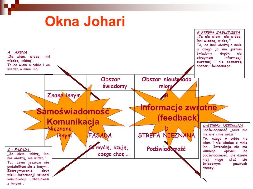 Okna Johari Informacje zwrotne (feedback) Samoświadomość Komunikacja Obszar świadomy Obszar nieuświado miony Znane innymB Nieznane innym C FASADA Co myślę, czuję, czego chcę...