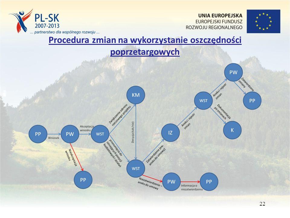 Procedura zmian na wykorzystanie oszczędności poprzetargowych 22