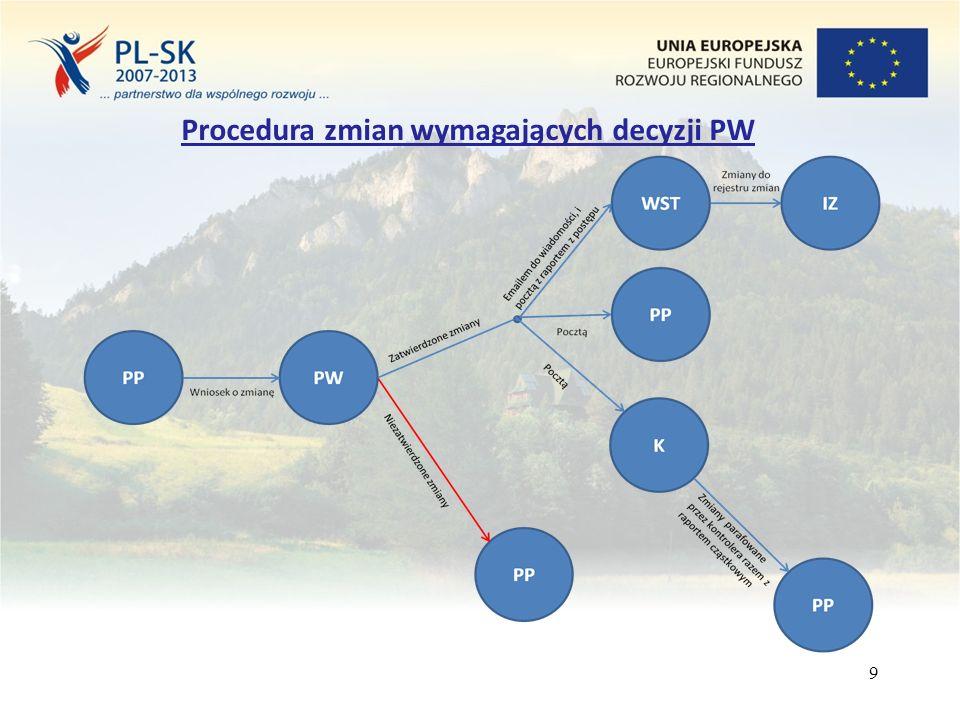 9 Procedura zmian wymagających decyzji PW