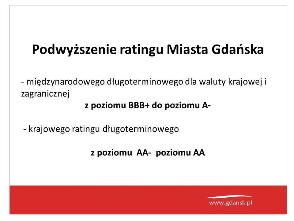 Podwyższenie ratingu Miasta Gdańska - międzynarodowego długoterminowego dla waluty krajowej i zagranicznej z poziomu BBB+ do poziomu A- - krajowego ratingu długoterminowego z poziomu AA- poziomu AA