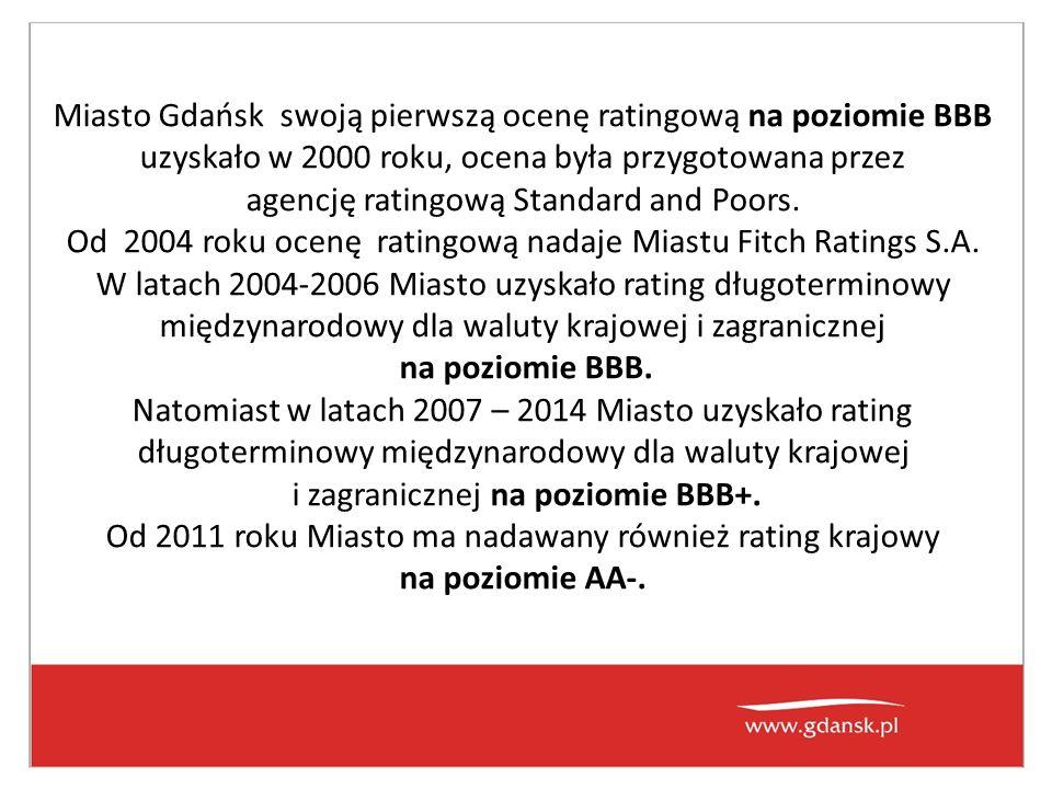 Miasto Gdańsk swoją pierwszą ocenę ratingową na poziomie BBB uzyskało w 2000 roku, ocena była przygotowana przez agencję ratingową Standard and Poors.