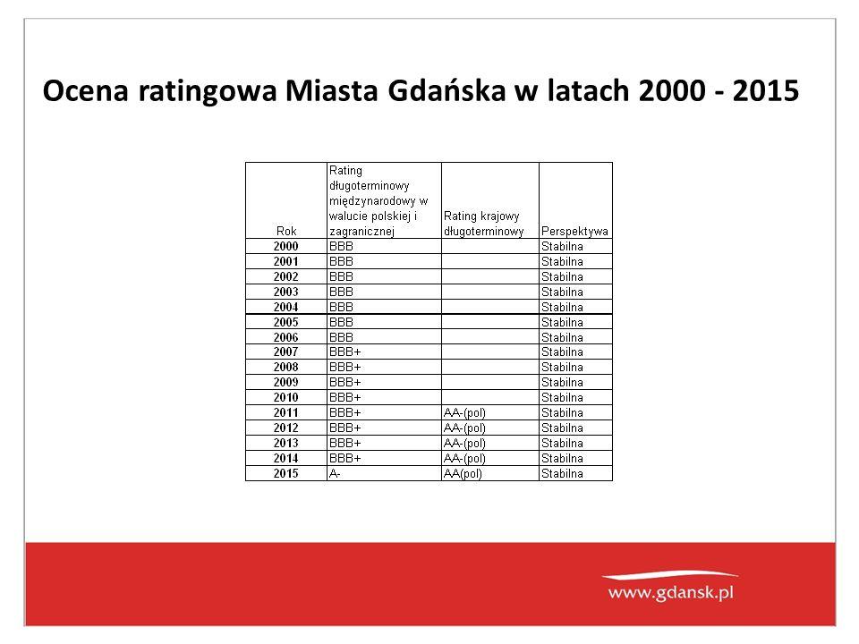 Rok Rating międzynarodowy w walucie zagranicznej Rating międzynarodowy w walucie krajowej Rating krajowy długoterminowyPerspektywa 2007BBB+ Stabilna 2008BBB+ Stabilna 2009BBB+ Stabilna 2010BBB+ Stabilna 2011BBB+ AA-(pol)Stabilna 2012BBB+ AA-(pol)Stabilna 2013BBB+ AA-(pol)Stabilna 04.2014 - aktualizacja półrocznaBBB+ AA-(pol)Stabilna 2014BBB+ AA-(pol)Stabilna 03.2015 - aktualizacja półrocznaA- AA(pol)Stabilna Ocena ratingowa Miasta Gdańska w latach 2000 - 2015