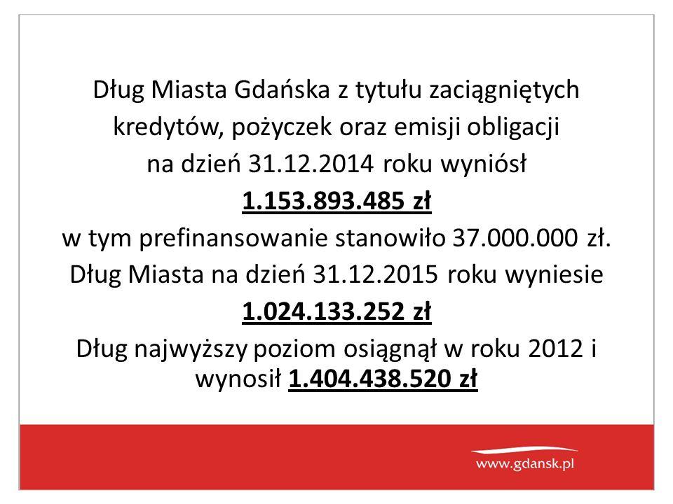 Dług Miasta Gdańska z tytułu zaciągniętych kredytów, pożyczek oraz emisji obligacji na dzień 31.12.2014 roku wyniósł 1.153.893.485 zł w tym prefinansowanie stanowiło 37.000.000 zł.