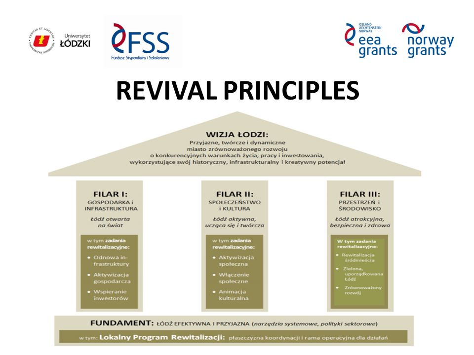 REVIVAL PRINCIPLES