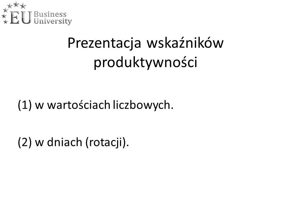 Prezentacja wskaźników produktywności (1) w wartościach liczbowych. (2) w dniach (rotacji).