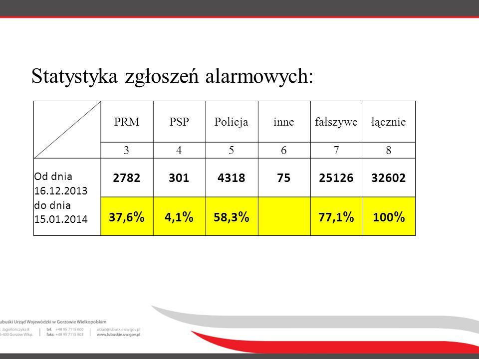 Statystyka zgłoszeń alarmowych: PRMPSPPolicjainnefałszywełącznie 345678 Od dnia 16.12.2013 do dnia 15.01.2014 27823014318752512632602 37,6 % 4,1 % 58,3 % 77,1 % 100 %