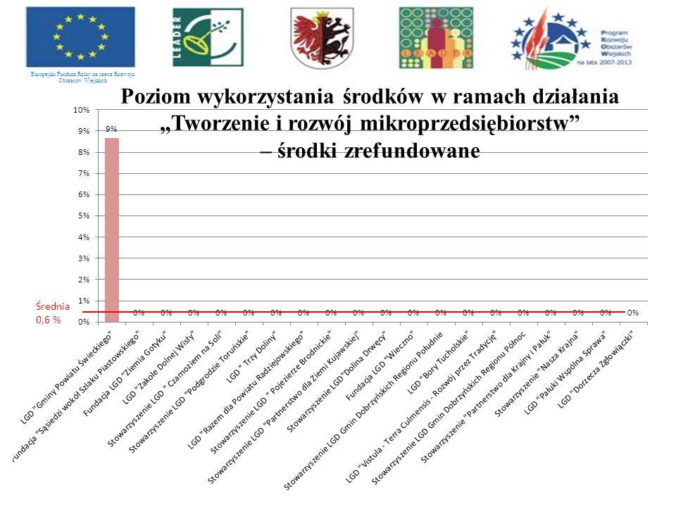 """Europejski Fundusz Rolny na rzecz Rozwoju Obszarów Wiejskich Poziom wykorzystania środków w ramach działania """"Tworzenie i rozwój mikroprzedsiębiorstw – środki zrefundowane Średnia 0,6 %"""