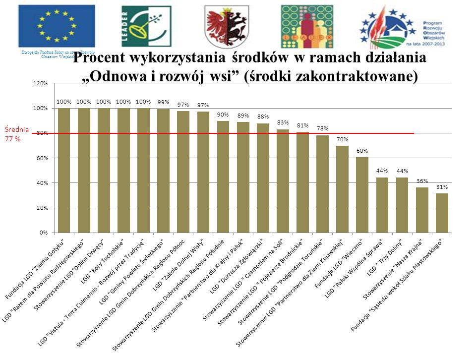 """Europejski Fundusz Rolny na rzecz Rozwoju Obszarów Wiejskich Procent wykorzystania środków w ramach działania """"Odnowa i rozwój wsi (środki zakontraktowane)"""
