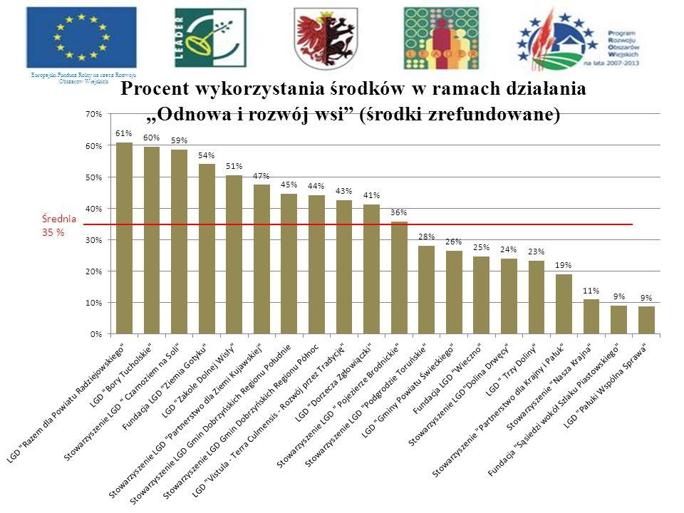 """Europejski Fundusz Rolny na rzecz Rozwoju Obszarów Wiejskich Procent wykorzystania środków w ramach działania """"Odnowa i rozwój wsi (środki zrefundowane)"""