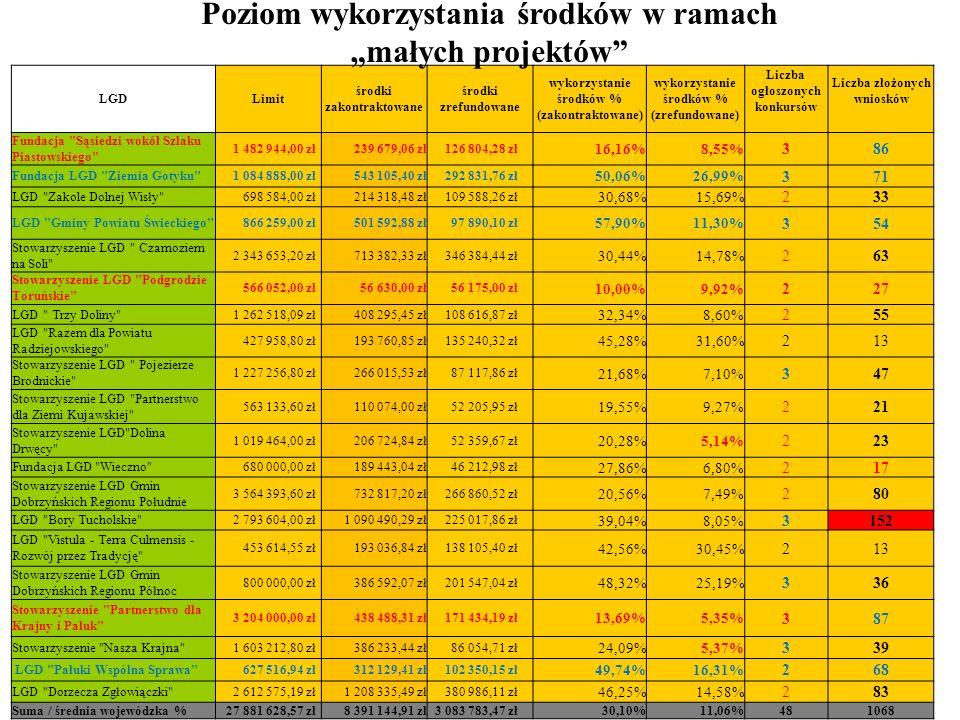 LGDLimit środki zakontraktowane środki zrefundowane wykorzystanie środków % (zakontraktowane) wykorzystanie środków % (zrefundowane) Liczba ogłoszonych konkursów Liczba złożonych wniosków Fundacja Sąsiedzi wokół Szlaku Piastowskiego 1 482 944,00 zł 239 679,06 zł 126 804,28 zł 16,16%8,55% 386 Fundacja LGD Ziemia Gotyku 1 084 888,00 zł 543 105,40 zł 292 831,76 zł 50,06%26,99% 371 LGD Zakole Dolnej Wisły 698 584,00 zł 214 318,48 zł 109 588,26 zł 30,68%15,69% 233 LGD Gminy Powiatu Świeckiego 866 259,00 zł 501 592,88 zł 97 890,10 zł 57,90%11,30% 354 Stowarzyszenie LGD Czarnoziem na Soli 2 343 653,20 zł 713 382,33 zł 346 384,44 zł 30,44%14,78% 263 Stowarzyszenie LGD Podgrodzie Toruńskie 566 052,00 zł 56 630,00 zł 56 175,00 zł 10,00%9,92% 227 LGD Trzy Doliny 1 262 518,09 zł 408 295,45 zł 108 616,87 zł 32,34%8,60% 255 LGD Razem dla Powiatu Radziejowskiego 427 958,80 zł 193 760,85 zł 135 240,32 zł 45,28%31,60% 213 Stowarzyszenie LGD Pojezierze Brodnickie 1 227 256,80 zł 266 015,53 zł 87 117,86 zł 21,68%7,10% 347 Stowarzyszenie LGD Partnerstwo dla Ziemi Kujawskiej 563 133,60 zł 110 074,00 zł 52 205,95 zł 19,55%9,27% 221 Stowarzyszenie LGD Dolina Drwęcy 1 019 464,00 zł 206 724,84 zł 52 359,67 zł 20,28%5,14% 223 Fundacja LGD Wieczno 680 000,00 zł 189 443,04 zł 46 212,98 zł 27,86%6,80% 217 Stowarzyszenie LGD Gmin Dobrzyńskich Regionu Południe 3 564 393,60 zł 732 817,20 zł 266 860,52 zł 20,56%7,49% 280 LGD Bory Tucholskie 2 793 604,00 zł 1 090 490,29 zł 225 017,86 zł 39,04%8,05% 3152 LGD Vistula - Terra Culmensis - Rozwój przez Tradycję 453 614,55 zł 193 036,84 zł 138 105,40 zł 42,56%30,45% 213 Stowarzyszenie LGD Gmin Dobrzyńskich Regionu Północ 800 000,00 zł 386 592,07 zł 201 547,04 zł 48,32%25,19% 336 Stowarzyszenie Partnerstwo dla Krajny i Pałuk 3 204 000,00 zł 438 488,31 zł 171 434,19 zł 13,69%5,35% 387 Stowarzyszenie Nasza Krajna 1 603 212,80 zł 386 233,44 zł 86 054,71 zł 24,09%5,37% 339 LGD Pałuki Wspólna Sprawa 627 516,94 zł 312 129,41 zł 102 350,15 zł 49,74%16,31% 268 LGD