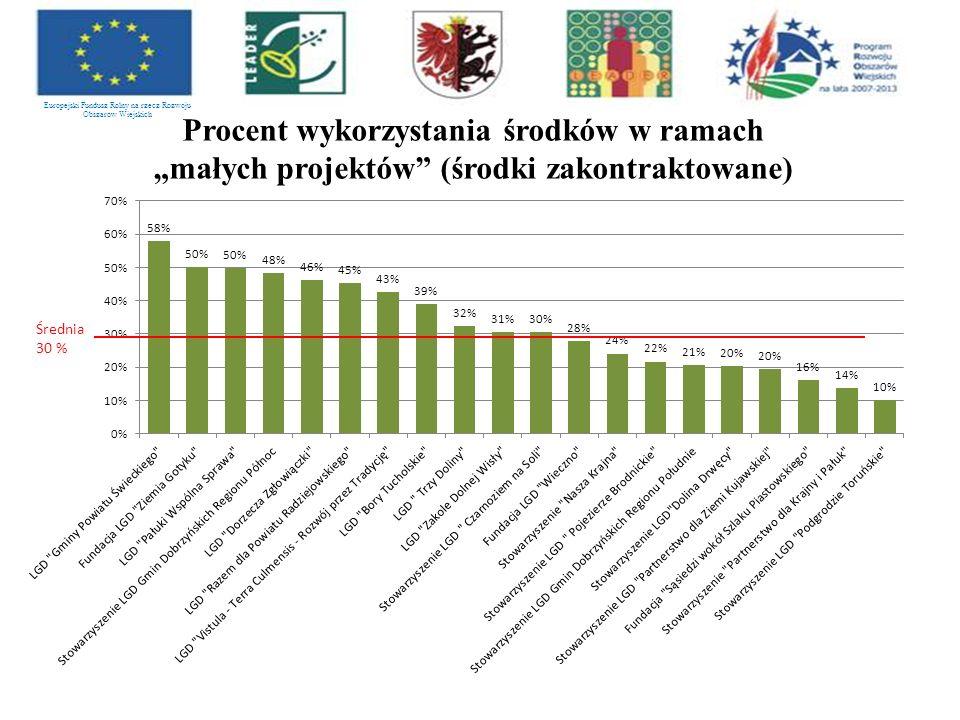 """Europejski Fundusz Rolny na rzecz Rozwoju Obszarów Wiejskich Procent wykorzystania środków w ramach """"małych projektów (środki zakontraktowane)"""