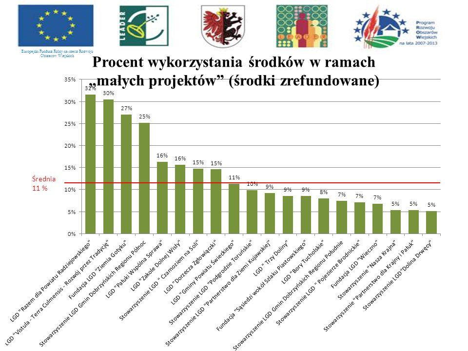 """Europejski Fundusz Rolny na rzecz Rozwoju Obszarów Wiejskich Procent wykorzystania środków w ramach """"małych projektów (środki zrefundowane)"""