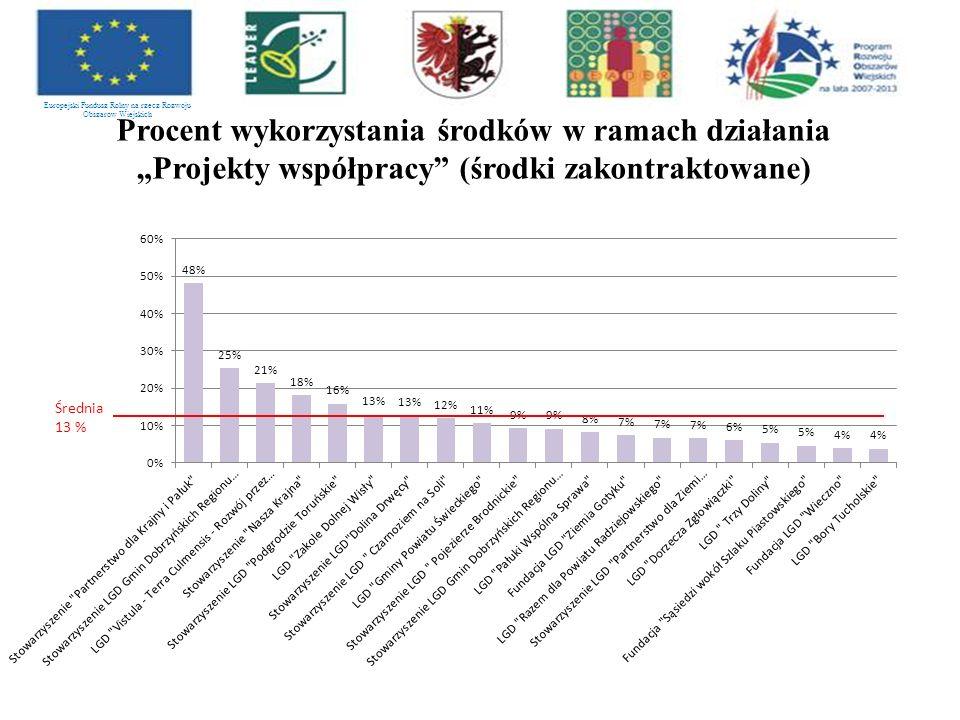 """Europejski Fundusz Rolny na rzecz Rozwoju Obszarów Wiejskich Procent wykorzystania środków w ramach działania """"Projekty współpracy (środki zakontraktowane)"""