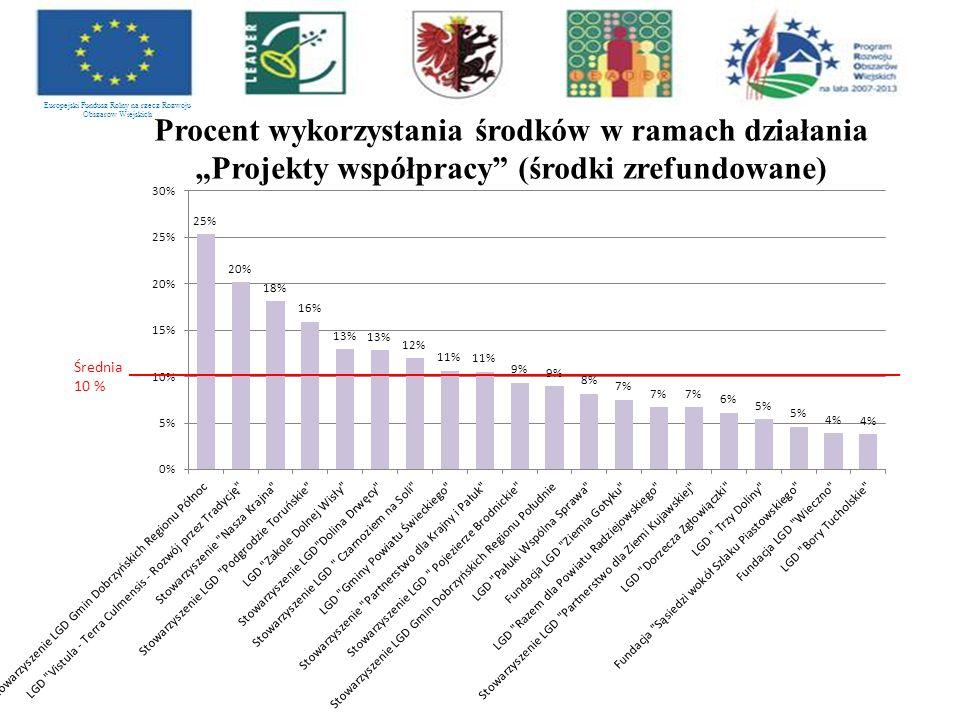"""Europejski Fundusz Rolny na rzecz Rozwoju Obszarów Wiejskich Procent wykorzystania środków w ramach działania """"Projekty współpracy (środki zrefundowane)"""