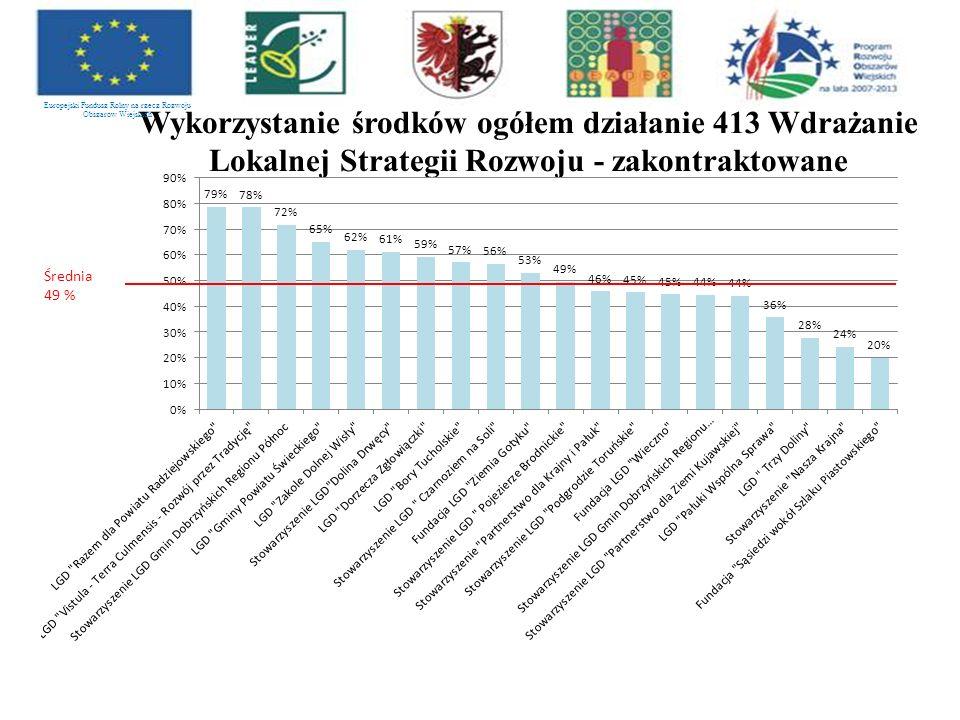 Wykorzystanie środków ogółem działanie 413 Wdrażanie Lokalnej Strategii Rozwoju - zakontraktowane Europejski Fundusz Rolny na rzecz Rozwoju Obszarów Wiejskich Średnia 49 %