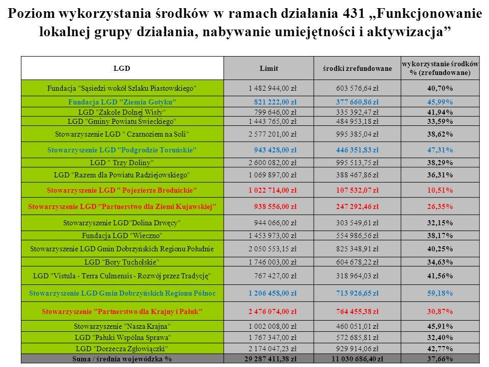 LGDLimitśrodki zrefundowane wykorzystanie środków % (zrefundowane) Fundacja