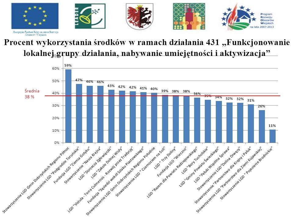 """Procent wykorzystania środków w ramach działania 431 """"Funkcjonowanie lokalnej grupy działania, nabywanie umiejętności i aktywizacja"""" Europejski Fundus"""