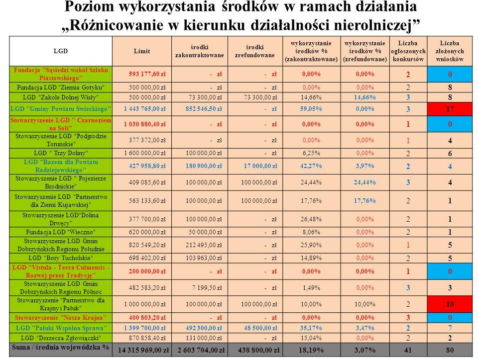 LGDLimit środki zakontraktowane środki zrefundowane wykorzystanie środków % (zakontraktowane) wykorzystanie środków % (zrefundowane) Liczba ogłoszonyc