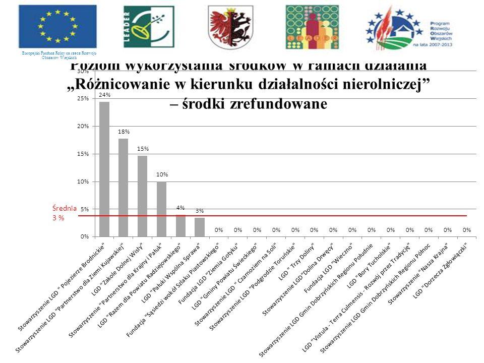 Europejski Fundusz Rolny na rzecz Rozwoju Obszarów Wiejskich Średnia 3 %