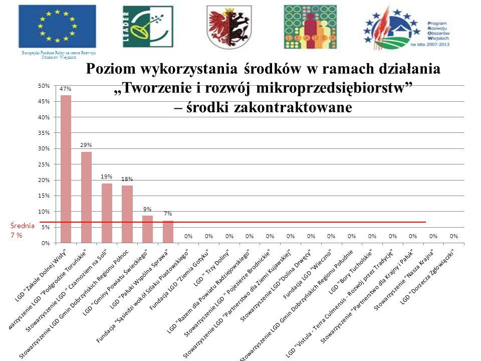 """Europejski Fundusz Rolny na rzecz Rozwoju Obszarów Wiejskich Poziom wykorzystania środków w ramach działania """"Tworzenie i rozwój mikroprzedsiębiorstw – środki zakontraktowane Średnia 7 %"""