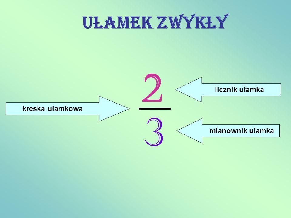 2 3 kreska ułamkowa licznik ułamka mianownik ułamka ULamek zwykLy