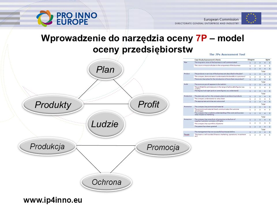 www.ip4inno.eu Wprowadzenie do narzędzia oceny 7P – model oceny przedsiębiorstw Produkty Profit Plan Promocja Produkcja Ochrona Ludzie